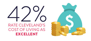 Cost of Living in Cleveland