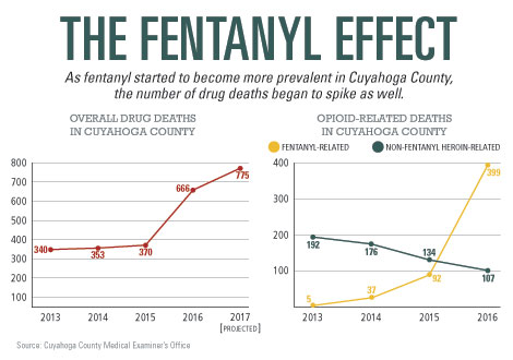 The Fentanyl Effect